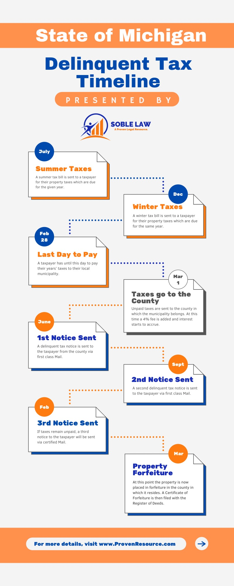 When taxes go unpaid, the state has a timeline as to what fees you'll incur and what will happen to your property.